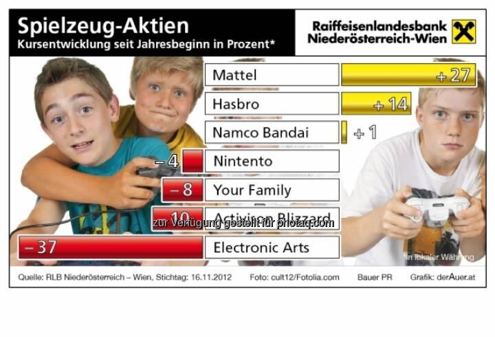 Spielzeug-Aktien - Kursentwicklung 2012 (c) derAuer Grafik Buch Web