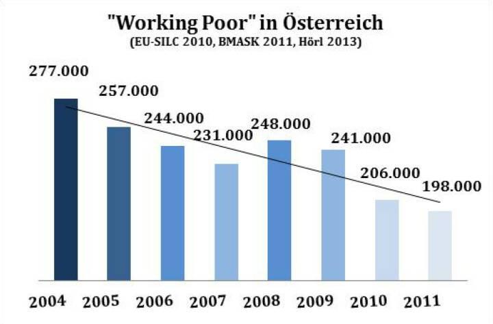 Gute Grafik von Michael Hörl: Von rechts wird die Angst vor der Überfremdung geschürt - von links die vor der Verarmung. Beides ist falsch - und konstruiert.Tatsächlich sinkt die Armut seit vielen Jahren. Das Factsheet Armut in Österreich zeigt die Entwicklung für unser Land übersichtlich und objektiv - mit Beispielen und Diagrammen. Als Beispiel liegt die Grafik Working Poor bei, siehe http://www.christian-drastil.com/2013/12/02/wehklagen_uber_steigende_armut_und_kluft_gehoren_heute_zur_political_correctness_die_aussagen_sind_jedoch_falsch_michael_horl