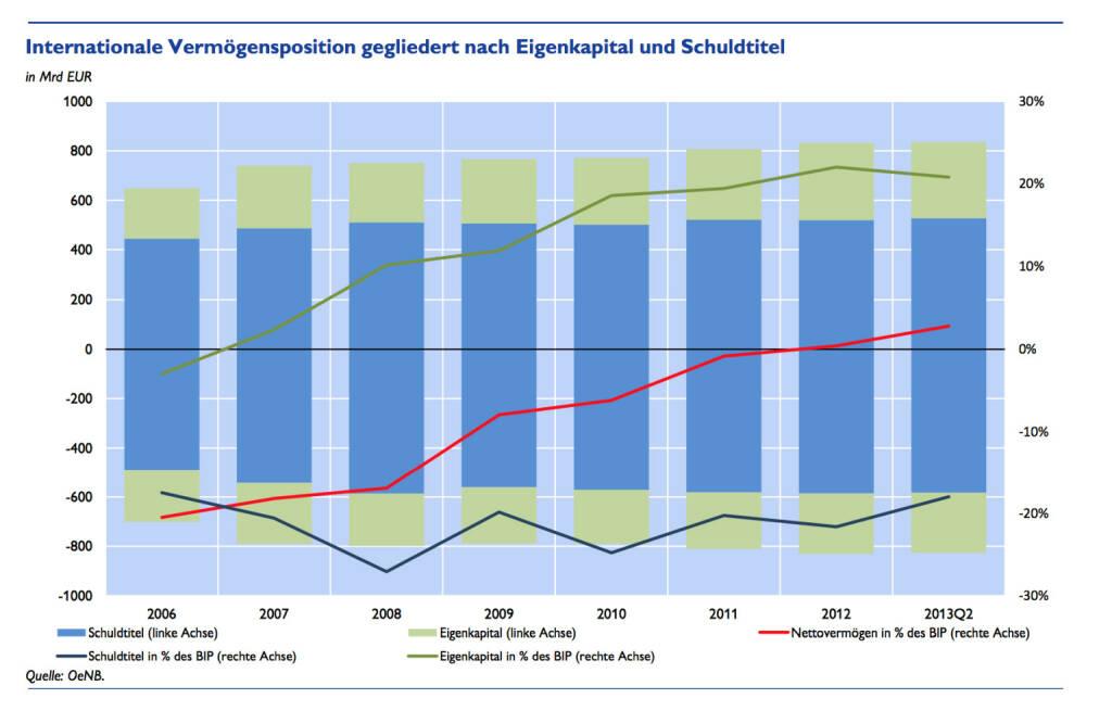 Österreich etabliert sich im Kreis der Nettogläubiger - anhaltende Exportstärke lässt Österreichs Finanzforderungen weiter steigen, detaillierte Infos unter http://www.christian-drastil.com/2013/12/02/osterreich_etabliert_sich_im_kreis_der_nettoglaubiger (c) OeNB (02.12.2013)