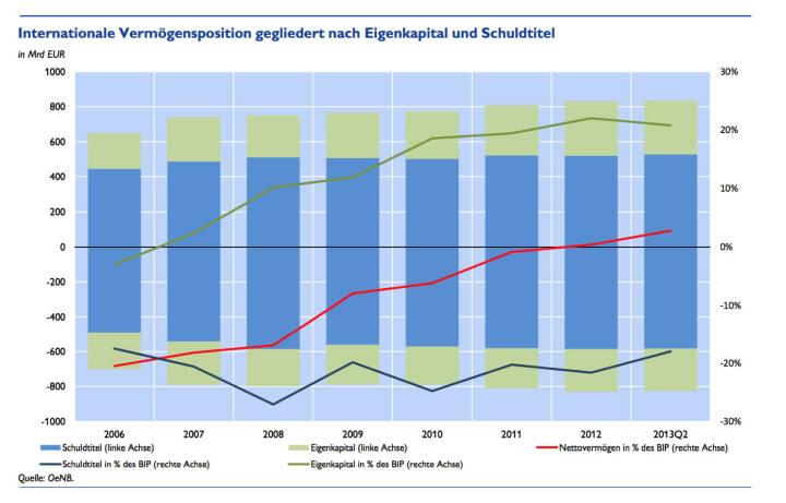 Österreich etabliert sich im Kreis der Nettogläubiger - anhaltende Exportstärke lässt Österreichs Finanzforderungen weiter steigen, detaillierte Infos unter http://www.christian-drastil.com/2013/12/02/osterreich_etabliert_sich_im_kreis_der_nettoglaubiger (c) OeNB