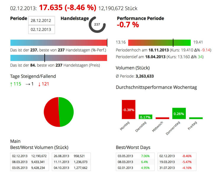 ThyssenKrupp: Wer für Samstag eine PK einberuft, hat was zu melden. Beim Stahlunternehmen waren es nicht so gute News, die Aktie verlor am Montag 8,46 Prozent (das grösste Tagesminus 2013). Die Umsätze waren die höchsten im Jahr 2013. Year-to-date ist man wieder bei der Null-Linie ...
