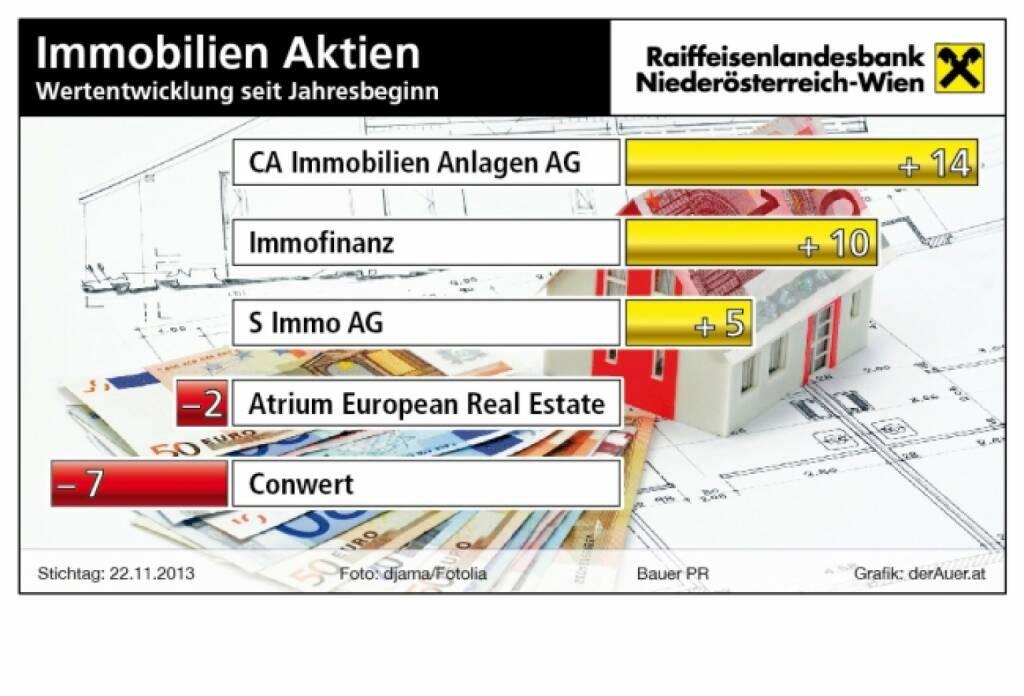Immobilien-Aktien seit Jahresbeginn in Prozent, Stand Ende November: CA Immo, Immofinanz, S Immo, Atrium, conwert (c) derAuer Grafik Buch Web (03.12.2013)