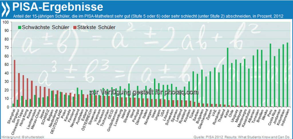 Asia rules PISA! Shanghai und Singapur haben im PISA-Vergleich die meisten Mathe-Asse. Dort erreichen über 40 Prozent der Schüler die höchsten Kompetenzstufen. In Deutschland sind es 17 Prozent - im OECD-Schnitt nur 13.  Mehr unter http://www.oecd.org/de/pisa, © OECD (03.12.2013)