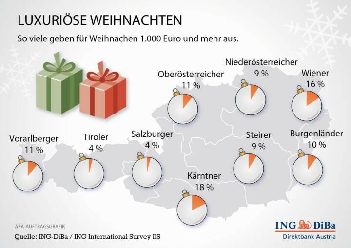 Die Österreicher gehören beim Umgang mit Geld zu den vorsichtigsten Europäern. Dies belegen immer wieder die Umfragen von Ipsos im Auftrag der ING-DiBa. Zu Weihnachten ist es nicht anders. Die wenigsten sprengen angesichts von Glitter und Lebkuchen ihren Budgetrahmen. (Grafik: wax, apa, ING-DiBa)