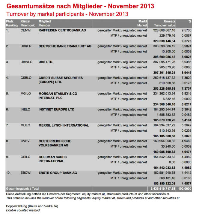 Wiener Börse: Gesamtumsätze Handelsmitglieder November 2013 (c) Wiener Börse