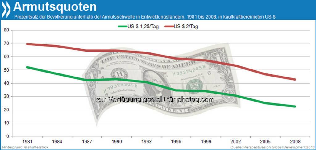 Besser, aber nicht gut: Heute leben 43 Prozent der Menschen in den Entwicklungsländern von zwei Dollar am Tag. Im Jahr 1981 waren es noch etwa 70 Prozent.  Mehr unter http://bit.ly/1ccG1Rz (Perspectives on Global Development, S.44), © OECD (05.12.2013)