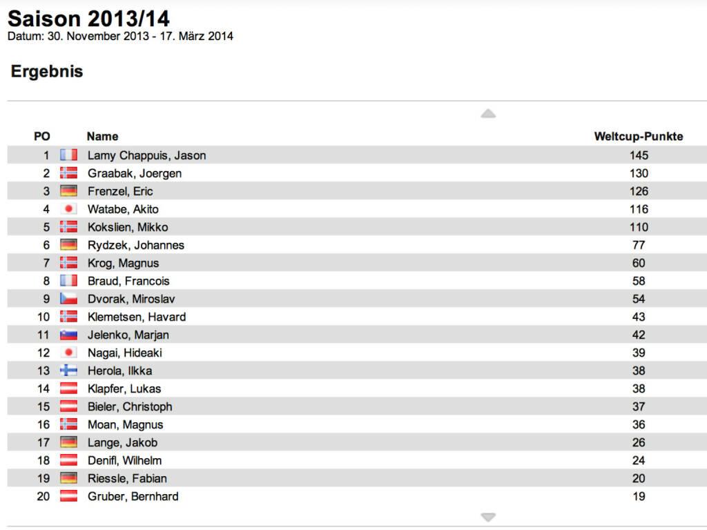 Nordische Kombination Weltcup Herren nach 2 Bewerben: Jason Lamy Chappuis führt vor Joergen Graabak und Eric Frenzel. Frenzel siegte in Kuusamo vor Magnus Krog und Akito Watabe. Weiter kein Österreicher unter den Top 10, nicht beim Rennen und nicht im Gesamtweltcup, © laola1.at (07.12.2013)