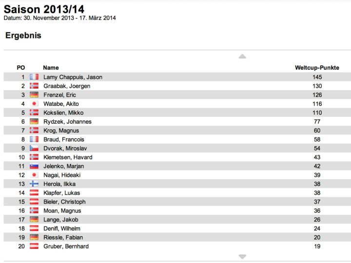Nordische Kombination Weltcup Herren nach 2 Bewerben: Jason Lamy Chappuis führt vor Joergen Graabak und Eric Frenzel. Frenzel siegte in Kuusamo vor Magnus Krog und Akito Watabe. Weiter kein Österreicher unter den Top 10, nicht beim Rennen und nicht im Gesamtweltcup