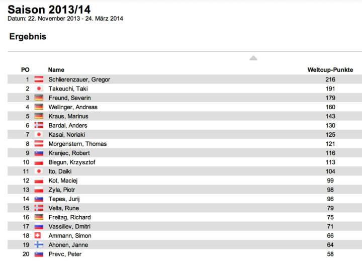 Schisprung Weltcup Herren nach 4 Springen: Gregor Schlierenzauer bleibt auch nach Lillehammer II (Sieg an Severin Freund vor Anders Bardal und Daiki Ito) in Führung, Taku Takeuchi bleibt Zweiter im Gesamtweltcup, neuer Dritter ist Freund