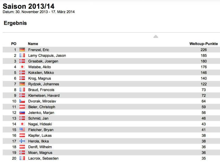 Nordische Kombination Weltcup Herren nach 3 Bewerben: Eric Frenzel übernimmt wieder die Führung von Jason Lamy Chappuis und Joergen Graabak. Frenzel siegte in Kuusamo II vor Graabak und Magnus Krog, in Lillehammer gewann Lamy Chappuis den 1. Bewerb vor Akito Watabe und Mikko Kokslien. Für Österreich gab es noch keinen Podestplatz.