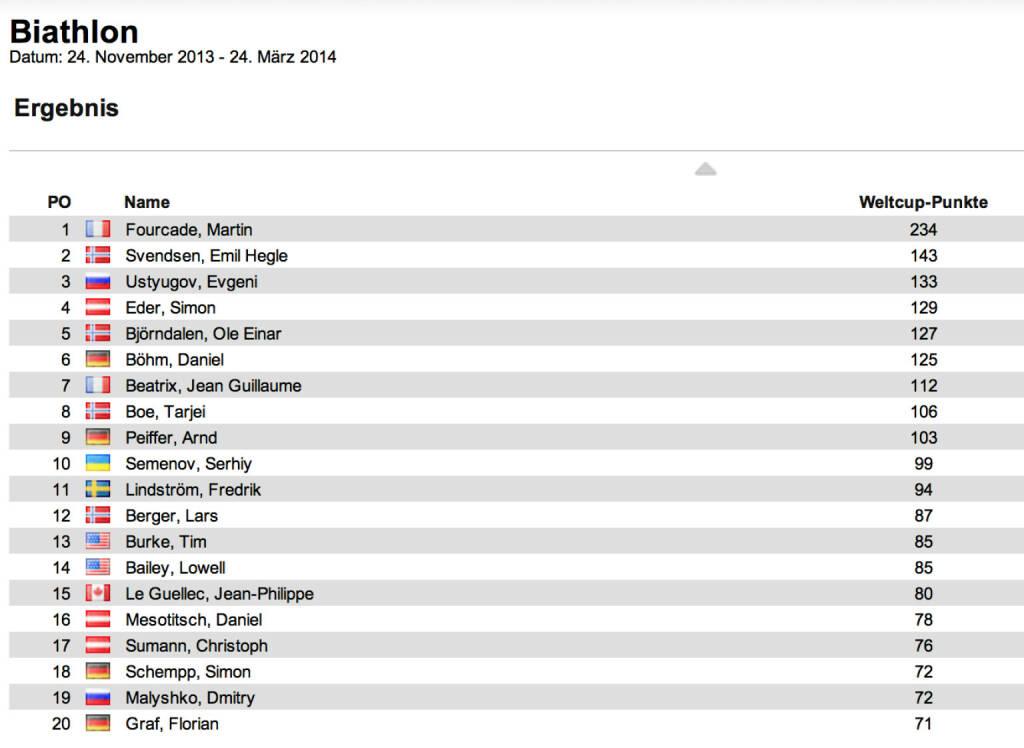 Biathlon-Weltcupstand Herren nach 4 Rennen: Martin Fourcade führt nun gesamt vor Emil Hegle Svendsen und Evgeni Ustyugov, den Verfolger von Hochfilzen holte sich Fourcade vor Svendsen und Tarjei Boe, © laola1.at (08.12.2013)