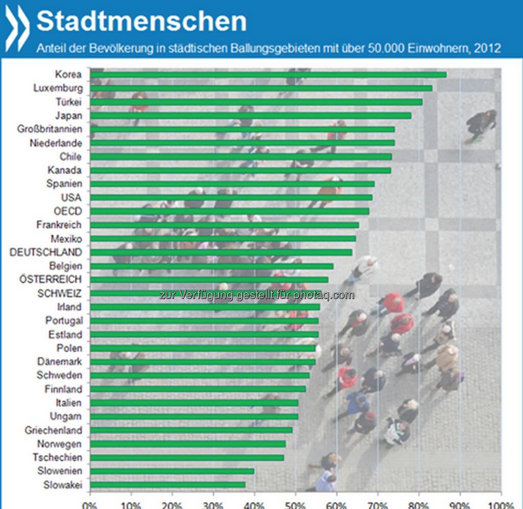 Wenig Landeier: In der OECD leben heute gut zwei Drittel der Menschen in städtischen Ballungsgebieten mit mehr als 50.000 Einwohnern. In Korea sind es sogar 87 Prozent der Bevölkerung, in Deutschland nur 64 Prozent.  Mehr unter http://bit.ly/18P6sBO (OECD Regions at a Glance 2013, S. 26f.), © OECD (09.12.2013)