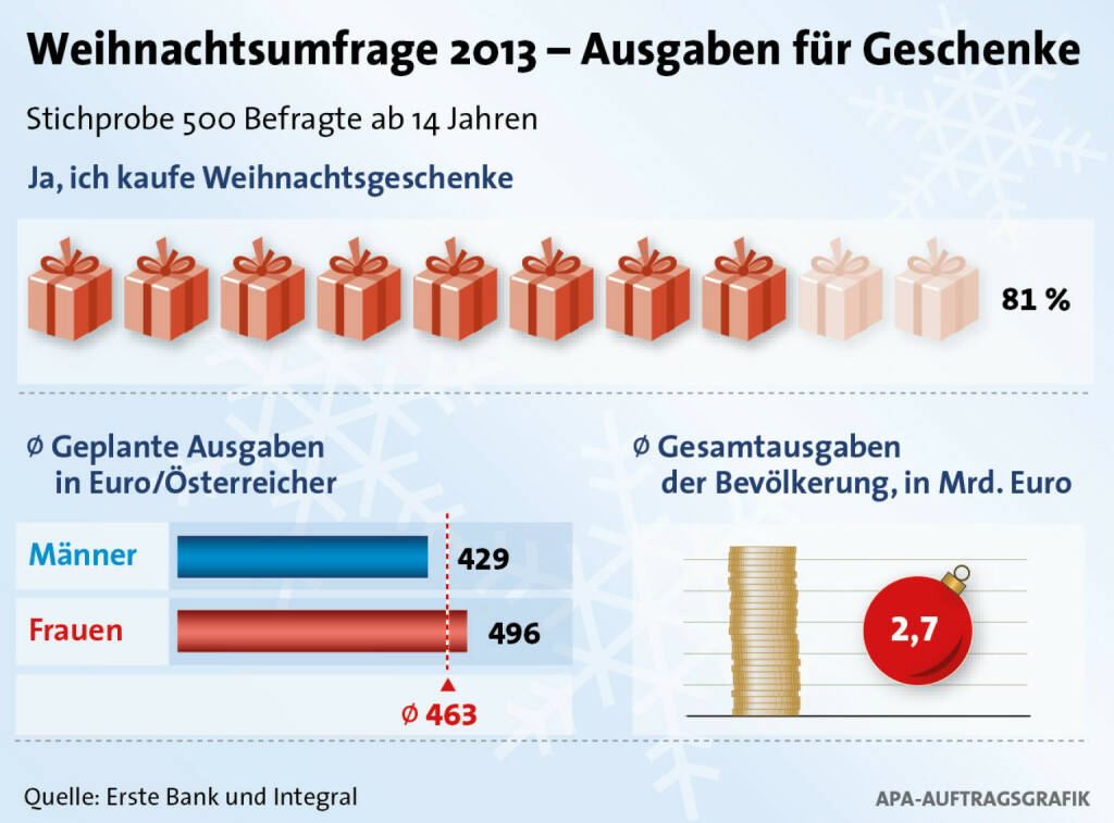 4 Millionen ÖsterreicherInnen schlachten für Weihnachtsgeschenke ihr Sparschwein:  -       ÖsterreicherInnen wollen 2,7 Milliarden Euro für Weihnachtsgeschenke ausgeben -       23 % kaufen Weihnachtsgeschenke online -       Trickdiebe und Betrüger haben Hochsaison - Zahlungsdaten achtsam verwenden (c) Erste Bank / Integral (10.12.2013)