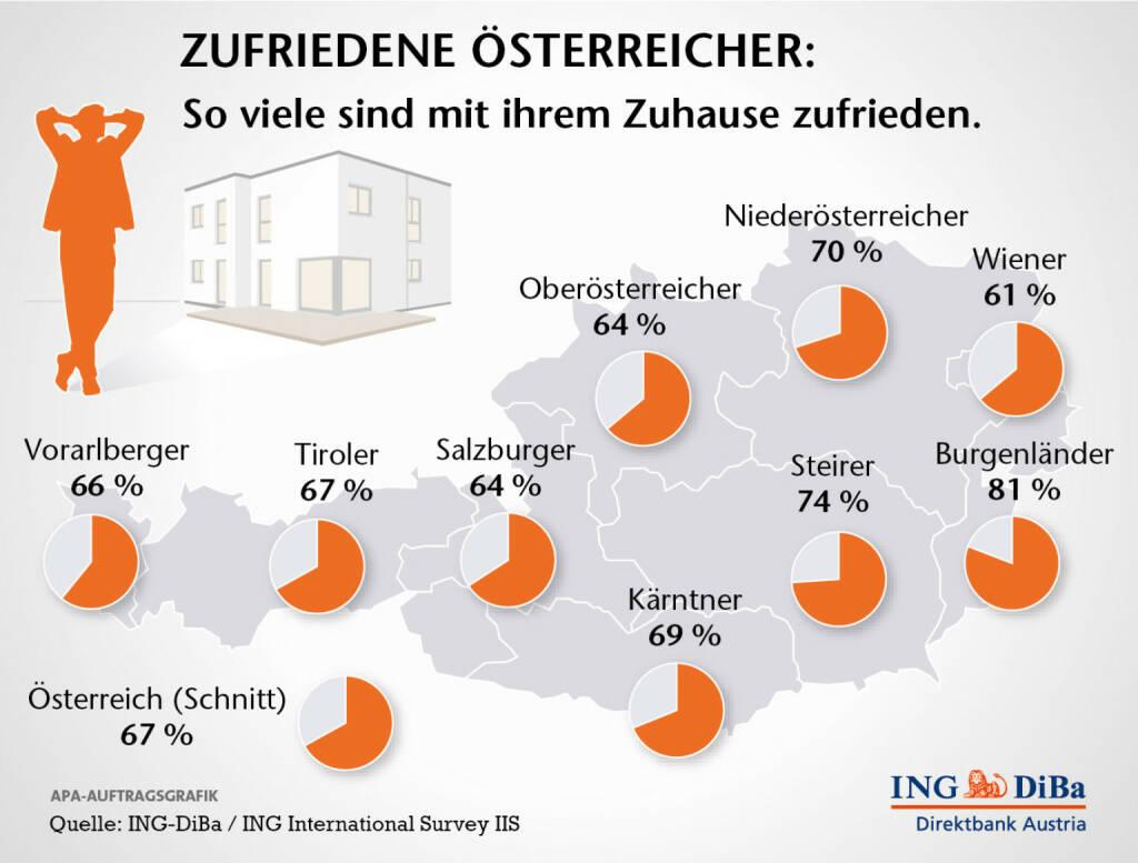 So zufrieden sind die Österreicher mit ihrer Wohnsituation, (c) ING-DiBa Austria  (12.12.2013)