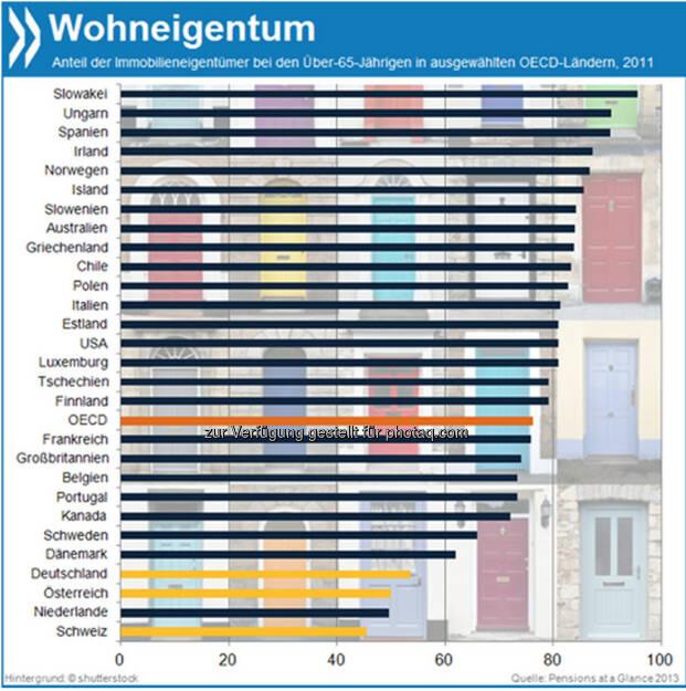 Eigene vier Wände? Senioren in Deutschland (53%), Österreich (50%) und der Schweiz (45%) sind viel seltener Haus- oder Wohnungseigentümer als ihre Altersgenossen im OECD-Schnitt (76%).  Mehr unter http://bit.ly/1e80cHp (Pensions at a Glance 2013, S.77f.), © OECD (12.12.2013)