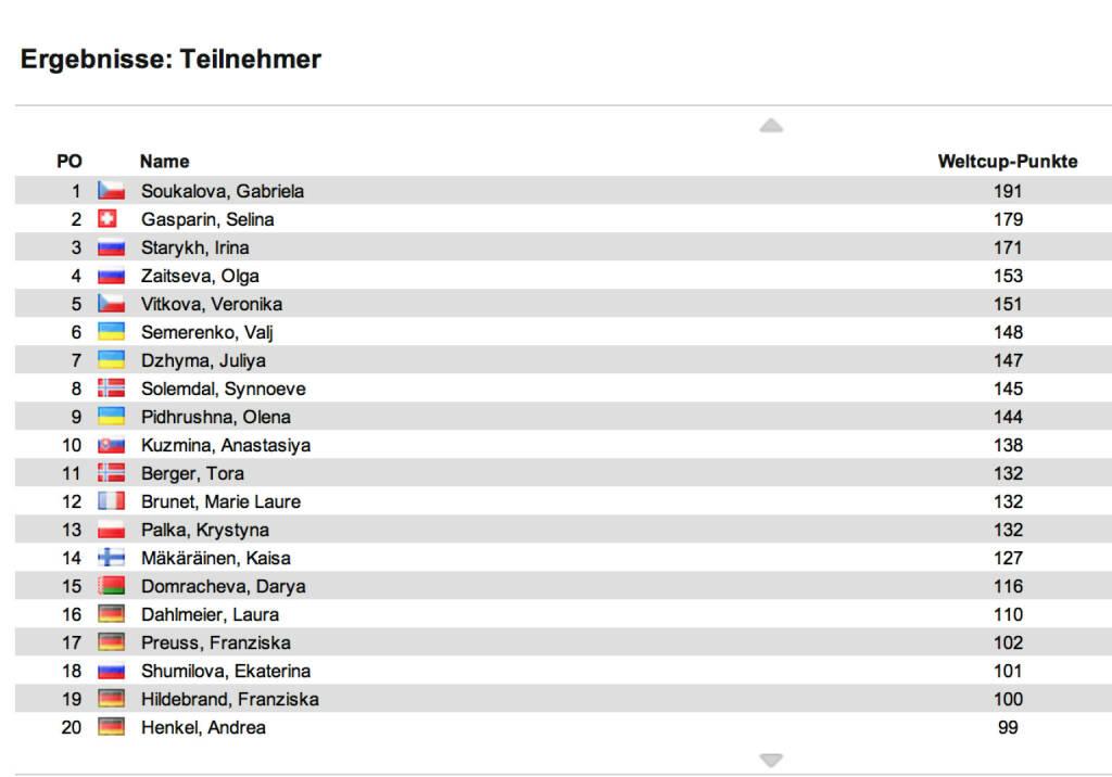 Biathlon-Weltcupstand Damen nach 4 Rennen: Auch in Le Grand-Bornard (Sprint) siegte Selina Gasparin, 2. wurde Kaisa Mäkäräinen, 3. Vali Semerenko, die Österreicherin Lisa Theresa Hauser holte als 33. ihre ersten Weltcuppunkte. Im Weltcup bleibt Gabriela Soukalova (siehe http://www.christian-drastil.com/2012/12/15/biathlon-siegerin-singt-simon-and-garfunkel-klassiker ) in Front, 2. ist jetzt Gasparin, 3. die unglaublich konstante Irina Staryk, © laola1.at (15.12.2013)