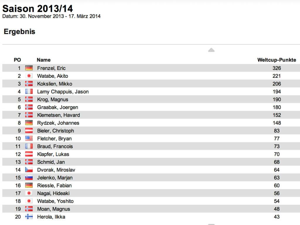 Nordische Kombination Weltcup Herren nach 4 Bewerben: Der Weltcupführende Eric Frenzel siegte in der Ramsau vor Havard Klemetsen und Mikko Kokslien. Im Weltcup führt Frenzel nun mit mehr als einem Sieg Vorsprung auf Akito Watabe und Kokslien. Für Österreich gab es noch keinen Podestplatz, im Weltcup ist jetzt Christoph Bieler der Beste, © laola1.at (15.12.2013)