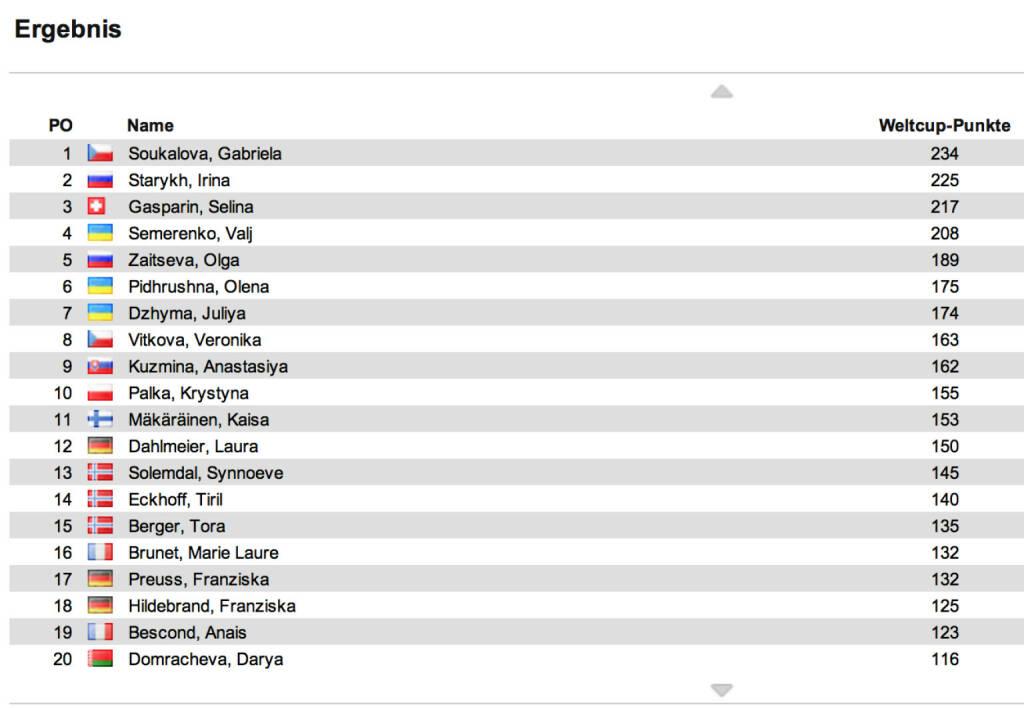 Biathlon-Weltcupstand Damen nach 5 Rennen: Die Verfolgung in Le Grand-Bornard gewann Vali Semerenko vor Irina Starykh und Tiril Eckhoff. Im Weltcup bleibt Gabriela Soukalova in Front, Zweite ist jetzt Starykh, die mit Gasparin Plätze tauschte, © laola1.at (15.12.2013)