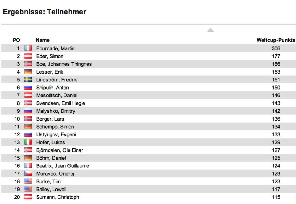 Biathlon-Weltcupstand Herren nach 6 Rennen: Johannes Thingnes Boe holte sich Le Grand-Bornard auch den Verfolger, gewann vor Erik Lesser und Anton Schipulin. Martin Fourcade bleibt Gesamtweltcup überlegen vorne, Zweiter ist der Österreicher Simon Eder, Dritter Boe, © laola1.at (15.12.2013)