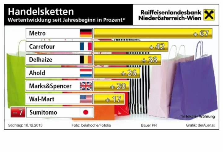 Handelsketten-Aktien seit Jahresbeginn in Prozent: Metro, Carrefour, Delhaize, Ahold, Marks&Spencer, Wal-Mart, Sumitomo (c) derAuer Grafik Buch Web