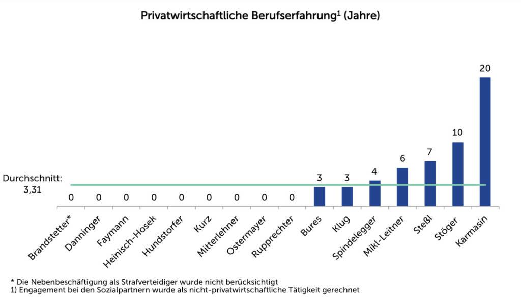 Agenda Austria, Grafik der Woche: Privatwirtschaftliche Berufserfahrung des Kabinetts Faymann II -  http://ow.ly/rNIcc (16.12.2013)