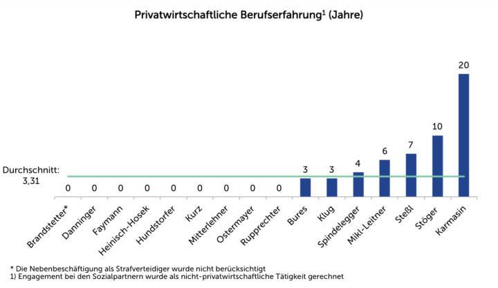 Agenda Austria, Grafik der Woche: Privatwirtschaftliche Berufserfahrung des Kabinetts Faymann II -  http://ow.ly/rNIcc