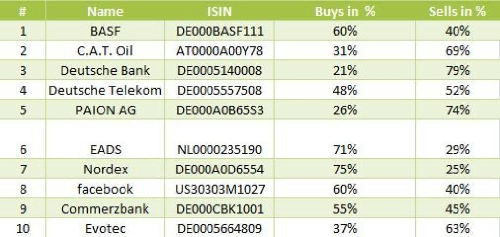 wikifolio-View 16.12.: Die Gesamtübersicht mit BASF meistgehandelt (17.12.2013)