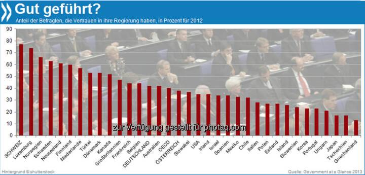 Demnächst Schweizer Verhältnisse? 80 Prozent aller Schweizer haben Vertrauen in ihre Regierung. In Deutschland waren es 2012 nur 43 Prozent der Menschen, also etwas mehr als im OECD-Durchschnitt (40%).   Mehr Infos unter: http://bit.ly/1fALciv (Government at a Glance 2013)