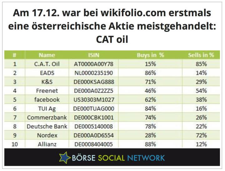 Kommt auch nicht alle Tage vor: Ein Österreicher Nr. 1 bei den Social Tradern von wikifolio.com