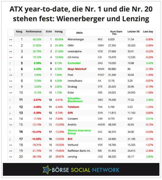 Wienerberger und Lenzing, das wird Best and Worst im ATX 2013 sein, © boerse-social.com (18.12.2013)