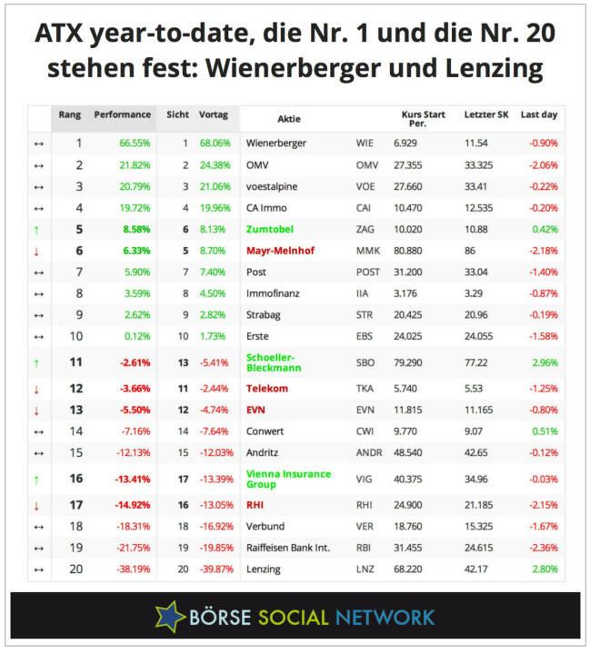Wienerberger und Lenzing, das wird Best and Worst im ATX 2013 sein