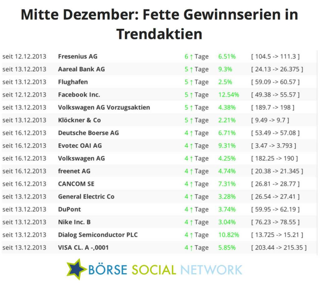 Fresenius steigt bereits seit 6 Handelstagen; Aareal, Flughafen, Facebook, VW und Klöckner seit 5 Tagen, © boerse-social.com (19.12.2013)