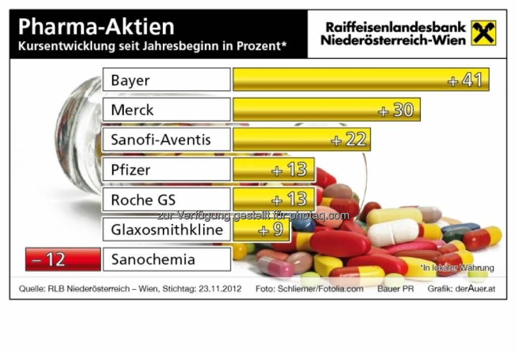 Pharma-Aktien - Kursentwicklung 2012 (c) derAuer Grafik Buch Web (15.12.2012)