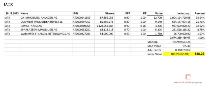 IATX-Settlement Dezember 2013 (c) Wiener Börse