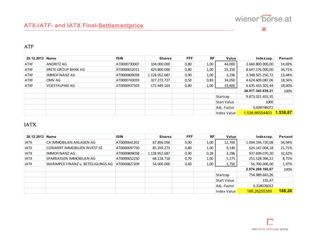 ATX-Settlement Dezember 2013 (c) Wiener Börse (20.12.2013)