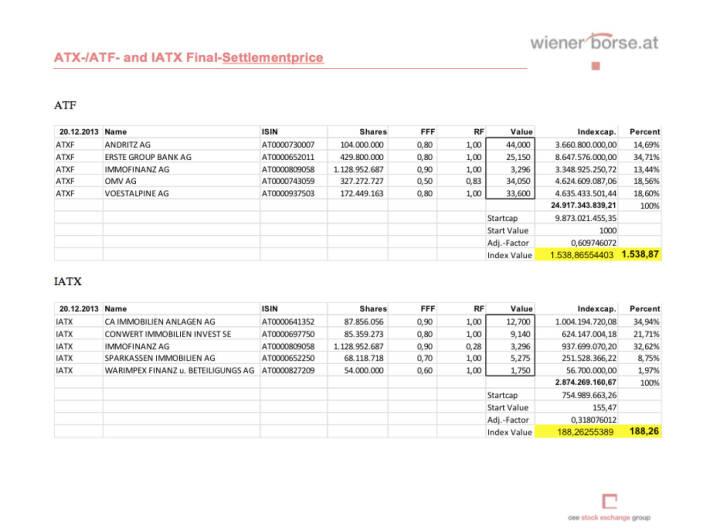 ATX-Settlement Dezember 2013 (c) Wiener Börse