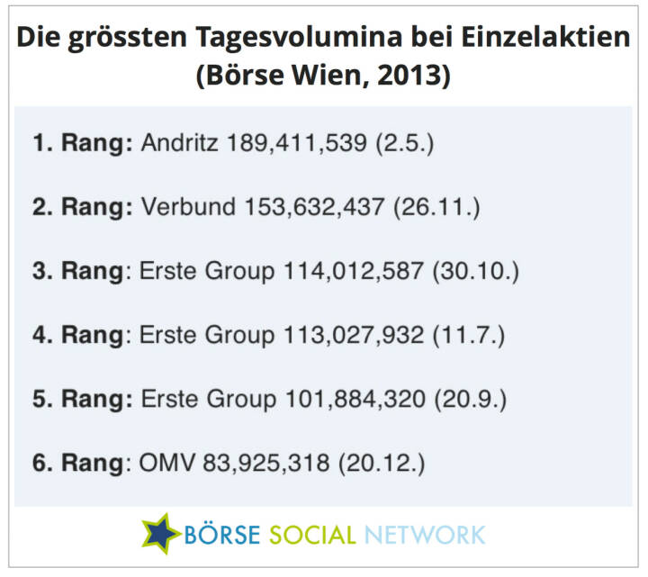 Die Erste Group hat zwar insgesamt die mit Abstand höchsten Umsätze, die besten Einzeltage gab es aber 2013 bei Andritz und Verbund, wenngleich 2x negativ indiziert (Gewinnwarnung bzw. MSCI-Herausnahme)