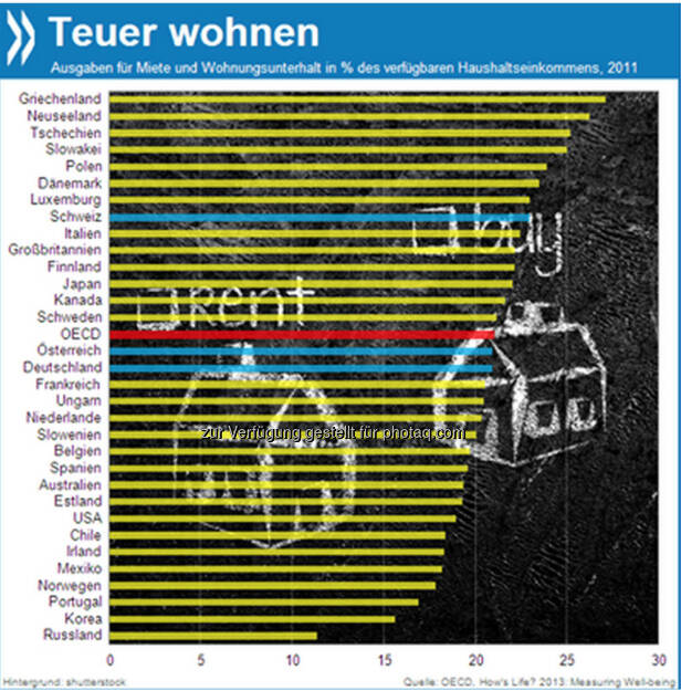 My home, my castle? 21 Prozent der verfügbaren Haushalteinkommen fließen im OECD-Durchschnitt in Miete, Unterhalt und Einrichtung der eigenen Wohnstätte. In den meisten OECD-Ländern ist das der größte Ausgabenposten für Familien.  Mehr unter http://bit.ly/1caC53d (How's Life? 2013: Measuring Well-being, S.46), © OECD (27.12.2013)