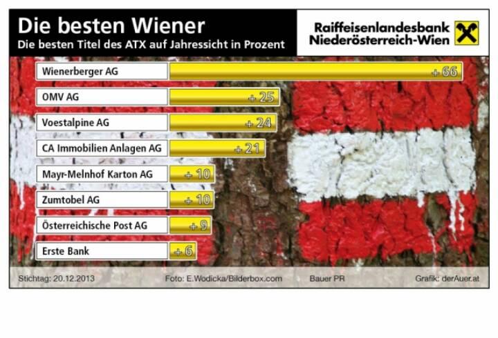 Die besten ATX-Titel seit Jahresbeginn in Prozent: Wienerberger, OMV, voestalpine, CA Immo, Mayr-Melnhof, Zumtobel, Post, Erste Group (c) derAuer Grafik Buch Web