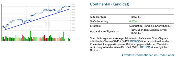 Continental: Spekulativ agierende Anleger könnten im Falle eines Short-Signals mithilfe des Wave-XXL-Put (WKN: DX900C) überproportional an der Kursentwicklung partizipieren. Bei einer gegensätzlichen Marktein- schätzung wäre der Wave-XXL-Call (WKN: DT1EZ4) eine mögliche Option.