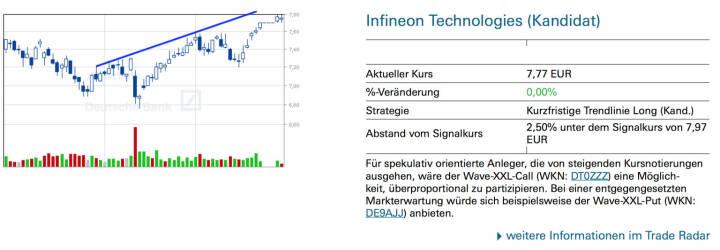 Infineon: Für spekulativ orientierte Anleger, die von steigenden Kursnotierungen ausgehen, wäre der Wave-XXL-Call (WKN: DT0ZZZ) eine Möglichkeit, überproportional zu partizipieren. Bei einer entgegengesetzten Markterwartung würde sich beispielsweise der Wave-XXL-Put (WKN: DE9AJJ) anbieten.