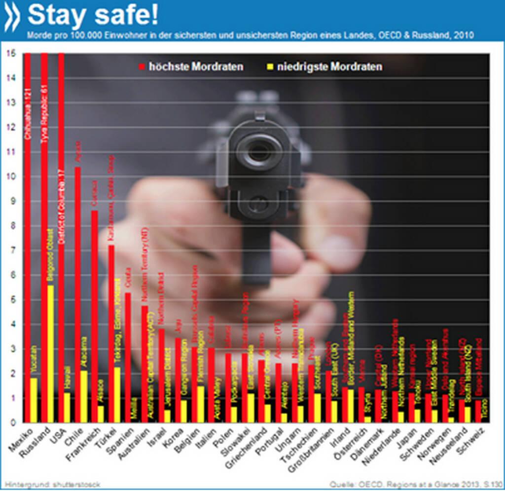 Für ein glückliches und sicheres Jahr 2014 bestimmte Gegenden am besten meiden: Im mexikanischen Chihuahua ist das Risiko, ermordet zu werden, 66 Mal höher als in der sichersten Region des Landes. Auch im amerikanischen District of Columbia sind die Mordraten überproportional hoch.  Mehr unter http://bit.ly/1eYcz9n (OECD Regions at a Glance 2013, S.130), © OECD (02.01.2014)