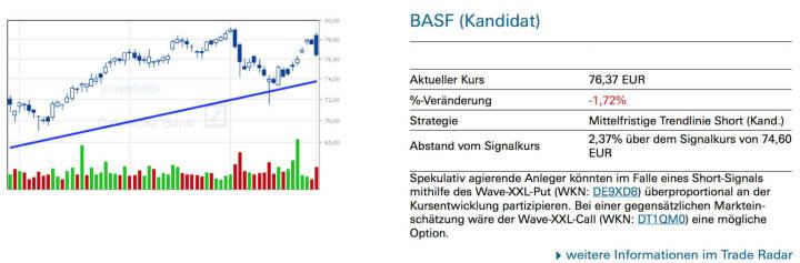 BASF (Kandidat): Spekulativ agierende Anleger könnten im Falle eines Short-Signals mithilfe des Wave-XXL-Put (WKN: DE9XD8) überproportional an der Kursentwicklung partizipieren. Bei einer gegensätzlichen Marktein- schätzung wäre der Wave-XXL-Call (WKN: DT1QM0) eine mögliche Option.