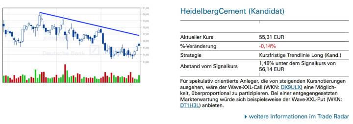 HeidelbergCement (Kandidat): Für spekulativ orientierte Anleger, die von steigenden Kursnotierungen ausgehen, wäre der Wave-XXL-Call (WKN: DX9ULX) eine Möglich- keit, überproportional zu partizipieren. Bei einer entgegengesetzten Markterwartung würde sich beispielsweise der Wave-XXL-Put (WKN: DT1H3L) anbieten.