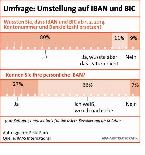 IBAN und BIC: Österreichern sind Vorteile wenig bekannt, siehe Erste Bank-Dossier http://www.christian-drastil.com/2014/01/03/was_man_uber_iban_und_bic_wissen_muss (03.01.2014)