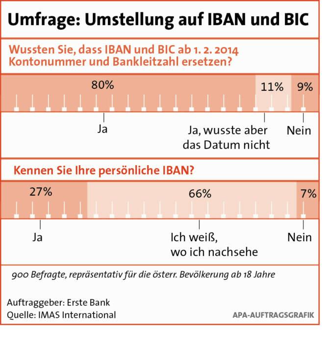 IBAN und BIC: Österreichern sind Vorteile wenig bekannt, siehe Erste Bank-Dossier http://www.christian-drastil.com/2014/01/03/was_man_uber_iban_und_bic_wissen_muss