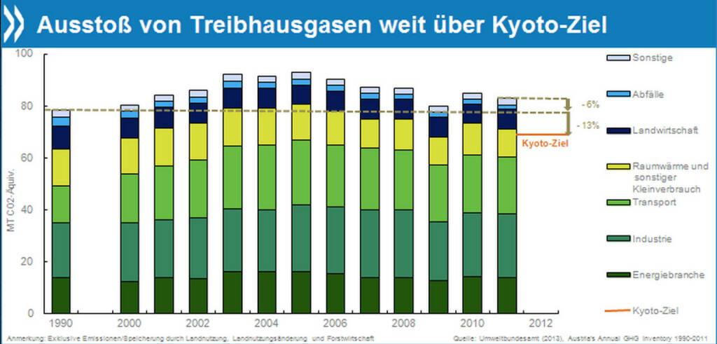 Sauber!? Österreichs Umweltbilanz ist in vielen Bereichen vorzüglich. Nur von den Kyoto-Zielen zur Reduktion von Treibhausgasen ist es noch weit entfernt. 2011 emittierte das Land sogar sechs Prozent mehr Klimagase als im Referenzjahr 1990.  Mehr unter http://www.oecd.org/berlin/presse/umweltpruefbericht-oesterreich-2013.htm, © OECD (03.01.2014)