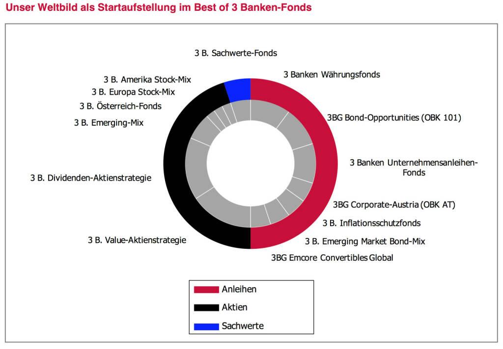 """Wir wollen Ihnen das laufende Beobachten und allfällige Reagieren abnehmen. Die in diesen Leitplanken be- schriebenen Strategien haben wir im Fondsjournal in den vergangenen Jahren stets als Startaufstellung und als Musterdepot angeführt und monatlich mit Kommentaren begleitet. Ab sofort ist unsere breite Marktmeinung investierbar – in einfachster Form. Im """"Best of 3 Banken-Fonds"""" bauen wir unser """"Weltbild"""" nach. Wir setzen aus unseren eigenen Fondsstrategien die aus unserer Sicht jeweils passende Strategie zusammen. Wir übernehmen die Fondsauswahl, wir übernehmen die Gewichtungsentscheidung und wir reagieren. In gewohnter Form werden wir unsere Aktivitäten einmal monatlich im Fondsjournal kommentieren und transparent begründen., © www.3bg.at (04.01.2014)"""