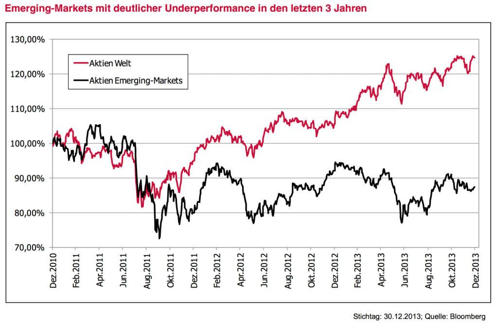 """Leitplanke 9 - Anlagestrategie Aktien: Substanz und globale Aufstellung – unter Berücksichtigung der Emerging-Markets. Der Blick auf die in Summe gute Indexentwicklung 2013 verzerrt etwas. Es waren nicht unbedingt die Qualitätsaktien, die die Indizes bewegt haben. Ganz im Gegenteil – IBM, Coca-Cola, Unilever & Co hinkten der Markt- entwicklung hinterher, Zykliker und auch Banken trugen die Indices. Wir suchen aber nicht """"Momentum"""", wir suchen Qualität und Substanz. Gerade deswegen bleiben wir unseren Kernstrategien Dividende und Value voll treu. Mit unterschiedlichen Zugängen haben beide Strategien das gleiche Kernziel: Saubere Analyse der Bilanzen, strategisch nachvollziehbare Geschäftsmodelle, geringe Verschuldung, hohe Cash-Flows. Beide Strategien haben eine klar globale Aufstellung. Bezüglich der Gewichtung von Regionen wie Europa und USA haben wir derzeit keine klare Überzeugung, warum die eine Region sich wesentlich besser oder schlechter entwickeln sollte als die andere. Vielleicht werden wir hier je nach Entwicklung im Laufe des Jahres Akzente setzten. Neu dagegen ist auch ein Bekenntnis zu den Emerging-Markets. Wir empfehlen hier einen Aktienanteil von 15 %. Emerging-Markets lagen in den vergangenen drei Jahren deutlich hinter der Entwicklung der restlichen Märkte. Die breite Meinung hat gedreht – vom einzig Wahren auf völlig unattraktiv. Ein gutes Zeichen für Neueinstiege. Fakt ist, dass 2013 die Bewertung der Emerging-Markets – im Gegenzug zu den anderen Märkten – , © www.3bg.at (04.01.2014)"""