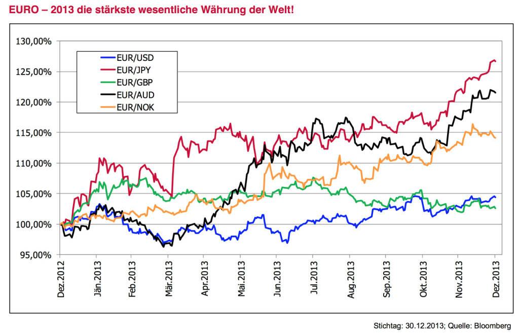 """Leitplanke 7  Meinung: Der EURO wird nicht noch ein Jahr stärkste Währung der Welt sein. Der EURO war im Jahr 2013 die stärkste wesentliche Währung der Welt. Ist es aber richtig, dass die Region mit der vergleichsweise geringsten Wirtschaftsdynamik die stärkste Währung hat? Das vergangene Jahr war dadurch gekennzeichnet, dass angesichts der Beruhigung der EURO-Krise viele internationale Kapitalströme """"zurückrudern"""" mussten. Zu viele hatten gegen den EURO spekuliert. Die USA wachsen 2014 wohl knapp 3 %. Dass die FED in diesem Umfeld die Anleihekäufe weiter reduziert, ist wichtig und richtig. Alles andere würde auf Sicht die Glaubwürdigkeit reduzieren. Die EZB wird wohl 2014 eher den Gegenweg gehen und die Aktivitäten verstärken. Dies sollte die Währung eher schwächen. Offen ist, ob sich die EZB zumindest mWorten auch der Währungskurse annimmt. Wir glauben schon. Ein schwächerer EURO würde den gerade be- gonnen wirtschaftlichen Stabilisierungskurs unterstützen. Das Argument, dass bei schwacher Währung die Gefahr von importierter Inflation droht, zieht nicht. Ganz im Gegenteil, wenn man ohnehin Angst vor Deflation hat. Ein aus diesem Grund stärkerer US-Dollar wäre plausibel begründbar. Auch einige Währungen aus aufstrebenden Ländern wurden zuletzt deutlich abgestraft und können selektiv wieder Chancen bieten. Eine Aus- nahme bleibt der Japanische YEN. Wir gehen davon aus, dass Politik und Notenbank 2014 eine weitere Abwertung anstreben werden., © www.3bg.at (04.01.2014)"""